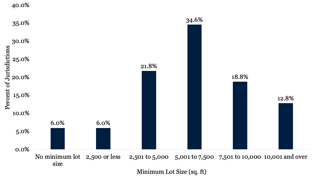 Figure 1 depicts a bar chart with the percent of jurisdictions with different minimum lot requirements for multifamily housing.