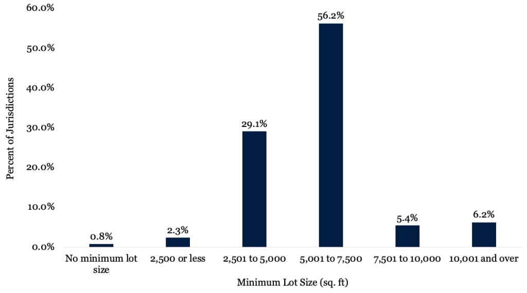 Figure 1 depicts a bar chart with the percent of jurisdictions with different minimum lot requirements for single-family housing.